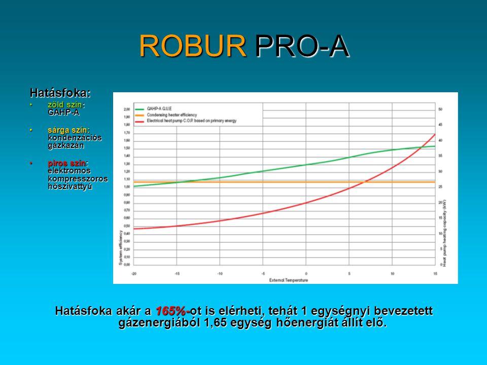 ROBUR PRO-A Hatásfoka: •zöld szín: GAHP-A •sárga szín: kondenzációs gázkazán •piros szín: elektromos kompresszoros hőszivattyú Hatásfoka akár a 165%-ot is elérheti, tehát 1 egységnyi bevezetett gázenergiából 1,65 egység hőenergiát állít elő.