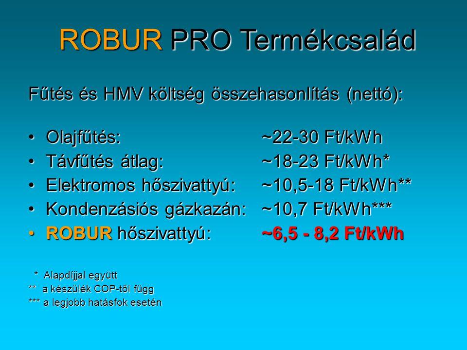 Fűtés és HMV költség összehasonlítás (nettó): •Olajfűtés:~22-30 Ft/kWh •Távfűtés átlag: ~18-23 Ft/kWh* •Elektromos hőszivattyú: ~10,5-18 Ft/kWh** •Kondenzásiós gázkazán: ~10,7 Ft/kWh*** •ROBUR hőszivattyú: ~6,5 - 8,2 Ft/kWh * Alapdíjjal együtt * Alapdíjjal együtt ** a készülék COP-től függ *** a legjobb hatásfok esetén ROBUR PRO Termékcsalád