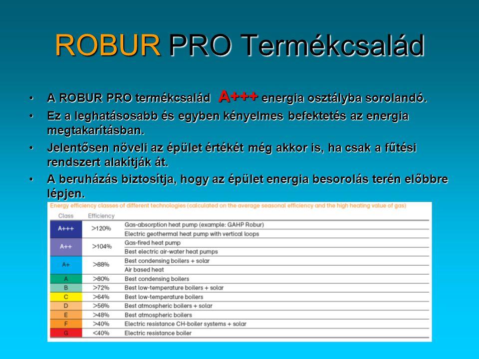 •A ROBUR PRO termékcsalád A+++ energia osztályba sorolandó. •Ez a leghatásosabb és egyben kényelmes befektetés az energia megtakarításban. •Jelentősen