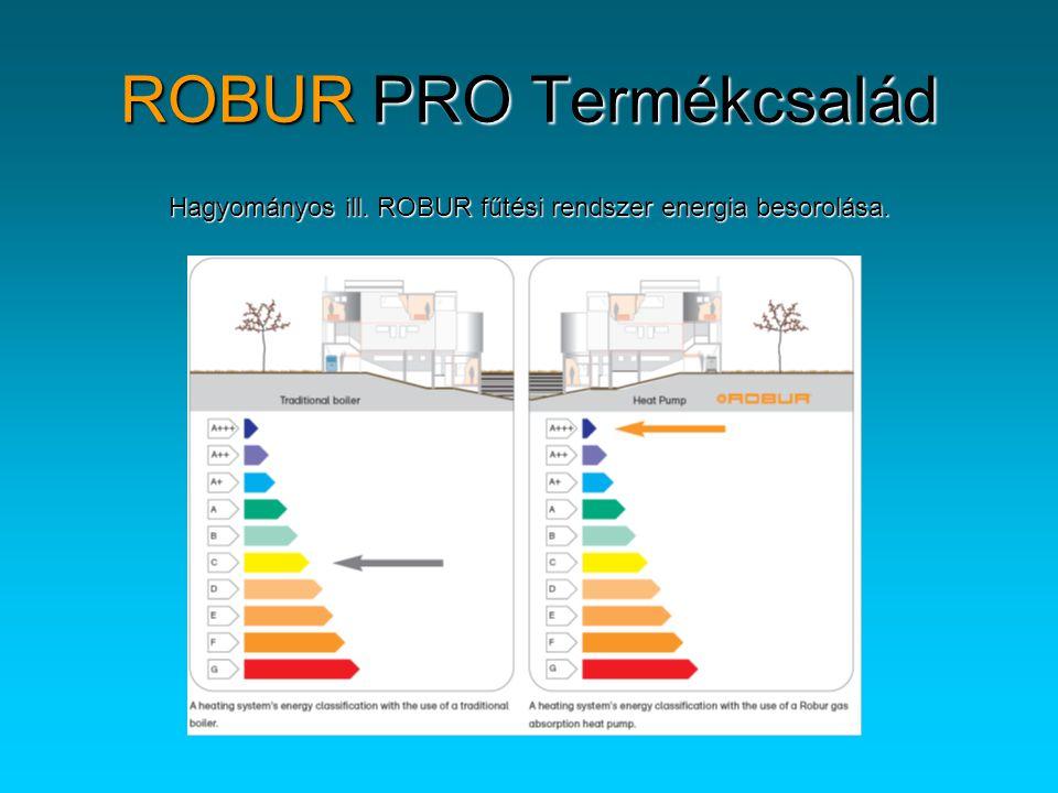 ROBUR PRO Termékcsalád Gyors áttekintő