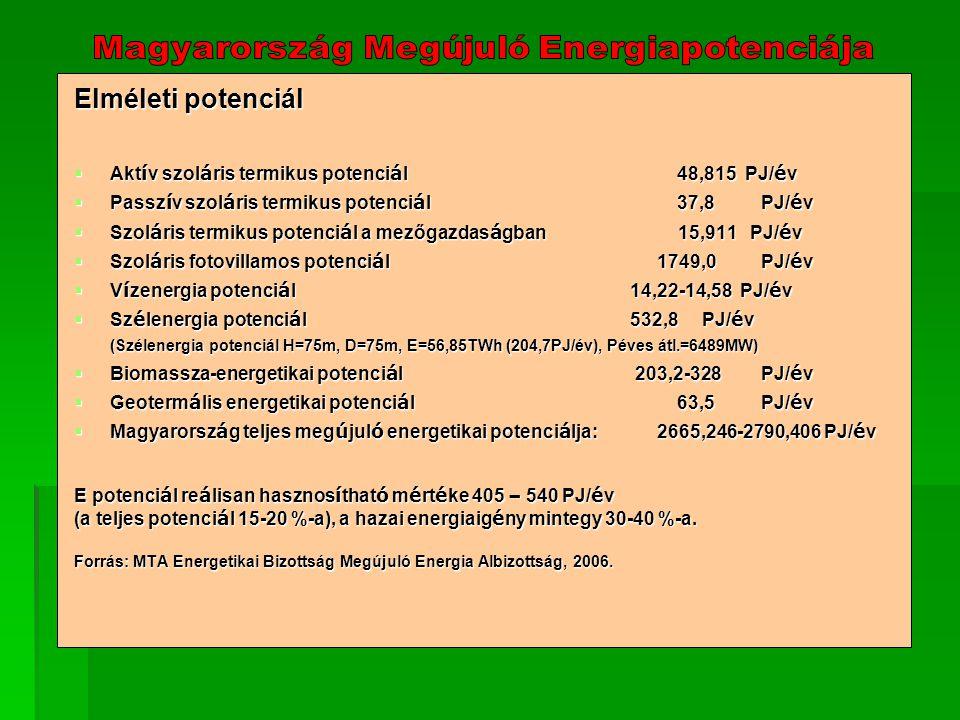 Elméleti potenciál  Akt í v szol á ris termikus potenci á l48,815 PJ/ é v  Passz í v szol á ris termikus potenci á l37,8 PJ/ é v  Szol á ris termikus potenci á l a mezőgazdas á gban 15,911 PJ/ é v  Szol á ris fotovillamos potenci á l1749,0 PJ/ é v  V í zenergia potenci á l14,22-14,58 PJ/ é v  Sz é lenergia potenci á l532,8 PJ/ é v (Szélenergia potenciál H=75m, D=75m, E=56,85TWh (204,7PJ/év), Péves átl.=6489MW) (Szélenergia potenciál H=75m, D=75m, E=56,85TWh (204,7PJ/év), Péves átl.=6489MW)  Biomassza-energetikai potenci á l 203,2-328 PJ/ é v  Geoterm á lis energetikai potenci á l63,5 PJ/ é v  Magyarorsz á g teljes meg ú jul ó energetikai potenci á lja: 2665,246-2790,406 PJ/ é v E potenci á l re á lisan hasznos í that ó m é rt é ke 405 – 540 PJ/ é v (a teljes potenci á l 15-20 %-a), a hazai energiaig é ny mintegy 30-40 %-a.