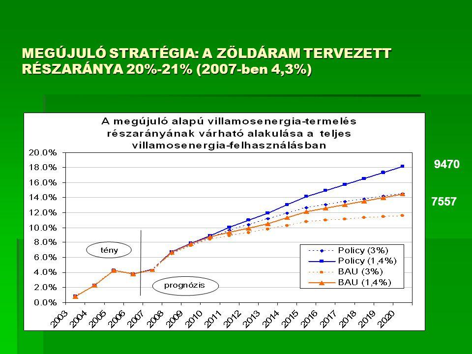 MEGÚJULÓ STRATÉGIA: A ZÖLDÁRAM TERVEZETT RÉSZARÁNYA 20%-21% (2007-ben 4,3%) 2007:1878 7557 9470