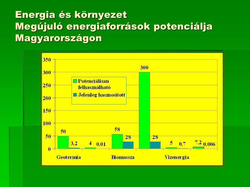 Energia és környezet Megújuló energiaforrások potenciálja Magyarországon