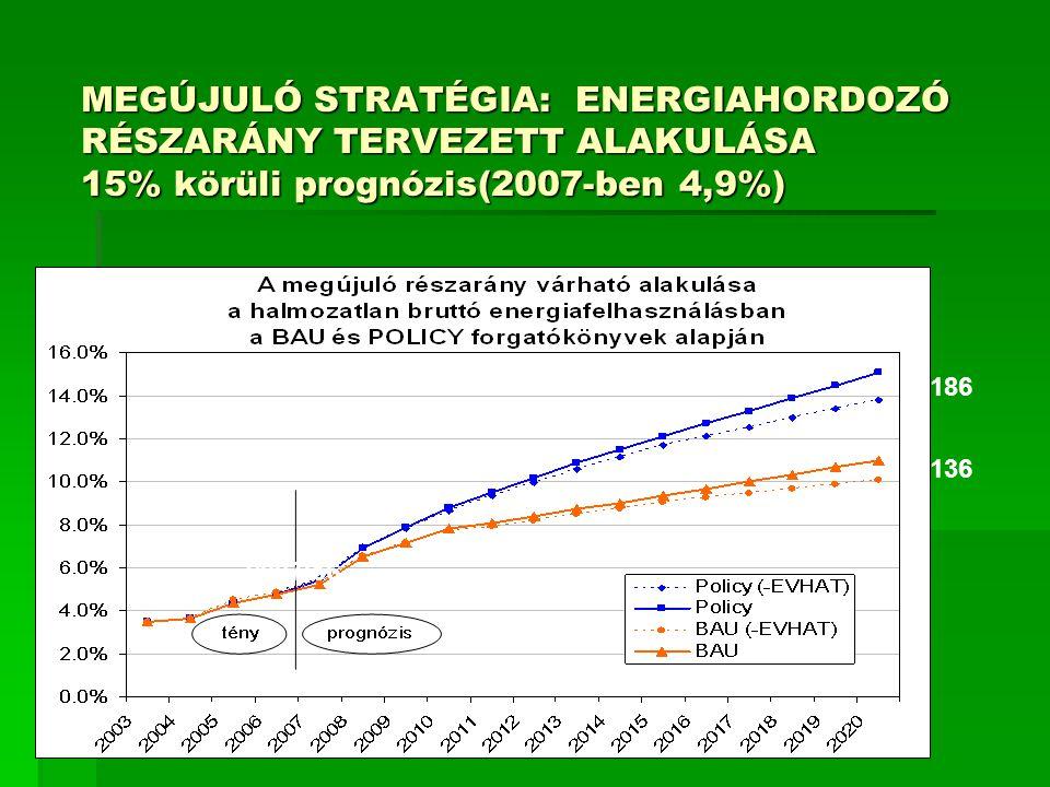 MEGÚJULÓ STRATÉGIA: ENERGIAHORDOZÓ RÉSZARÁNY TERVEZETT ALAKULÁSA 15% körüli prognózis(2007-ben 4,9%) 2007:56 186 136
