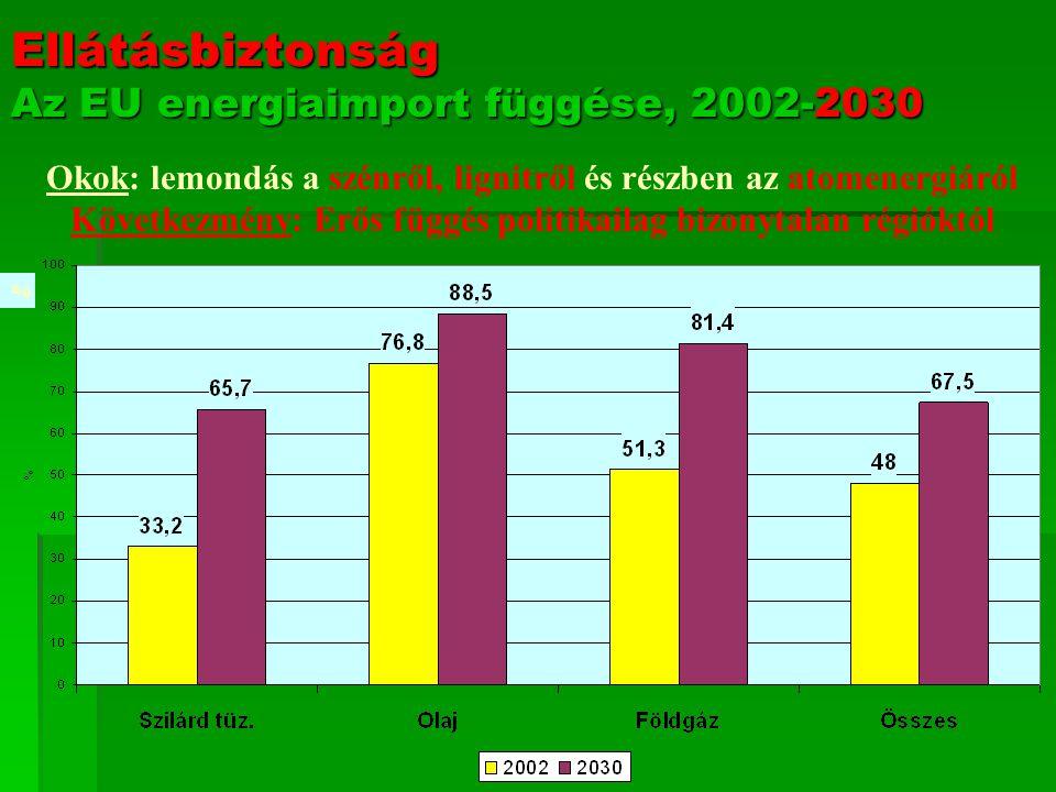 Ellátásbiztonság Az EU energiaimport függése, 2002-2030 % Okok: lemondás a szénről, lignitről és részben az atomenergiáról Következmény: Erős függés politikailag bizonytalan régióktól