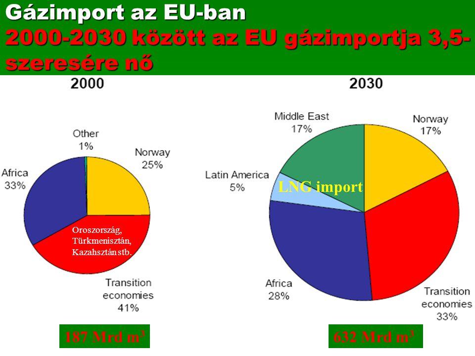 Gázimport az EU-ban 2000-2030 között az EU gázimportja 3,5- szeresére nő LNG import 187 Mrd m 3 632 Mrd m 3 Oroszország, Türkmenisztán, Kazahsztán stb.