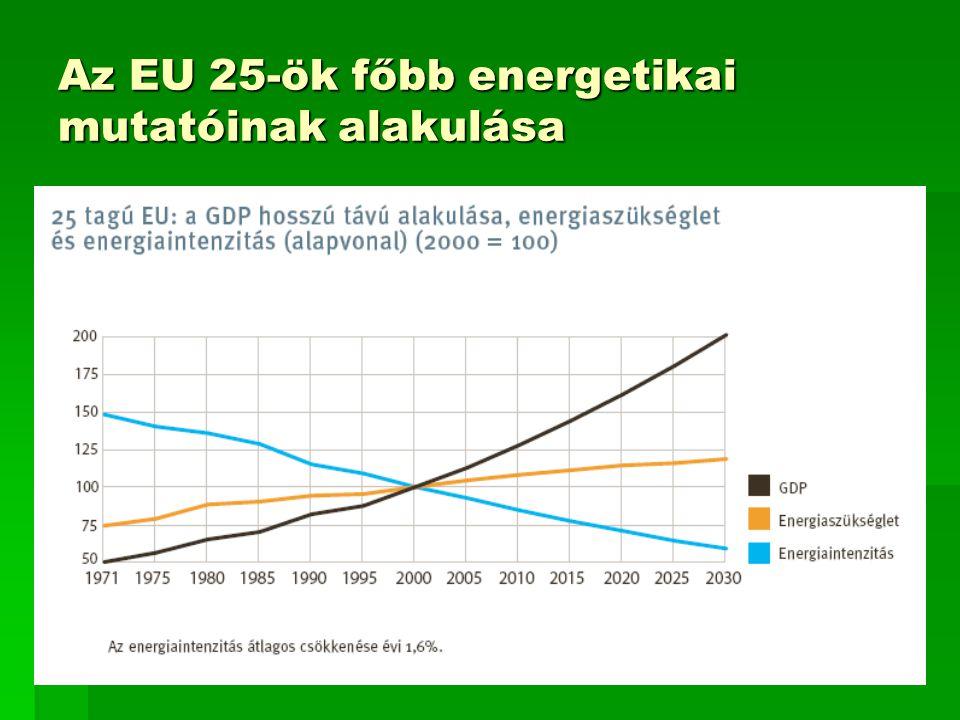 Az EU 25-ök főbb energetikai mutatóinak alakulása