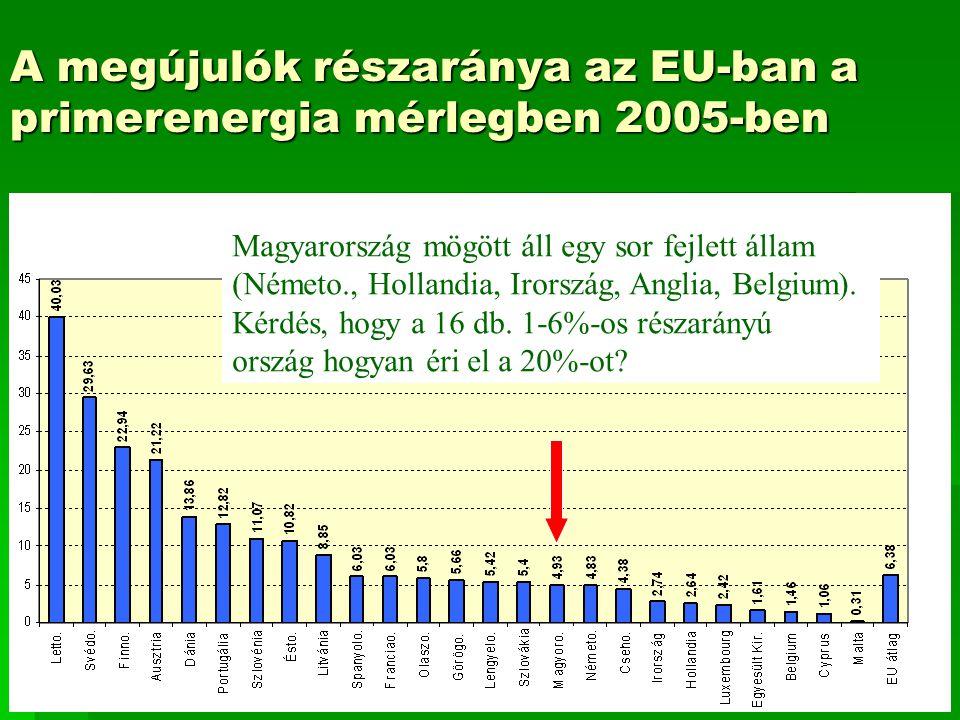 A megújulók részaránya az EU-ban a primerenergia mérlegben 2005-ben Magyarország mögött áll egy sor fejlett állam (Németo., Hollandia, Irország, Anglia, Belgium).