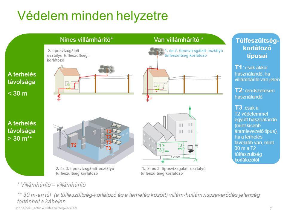 Schneider Electric – Túlfeszültzég-védelem 7 Védelem minden helyzetre * Villámhárító = villámhárító ** 30 m-en túl (a túlfeszültség-korlátozó és a ter