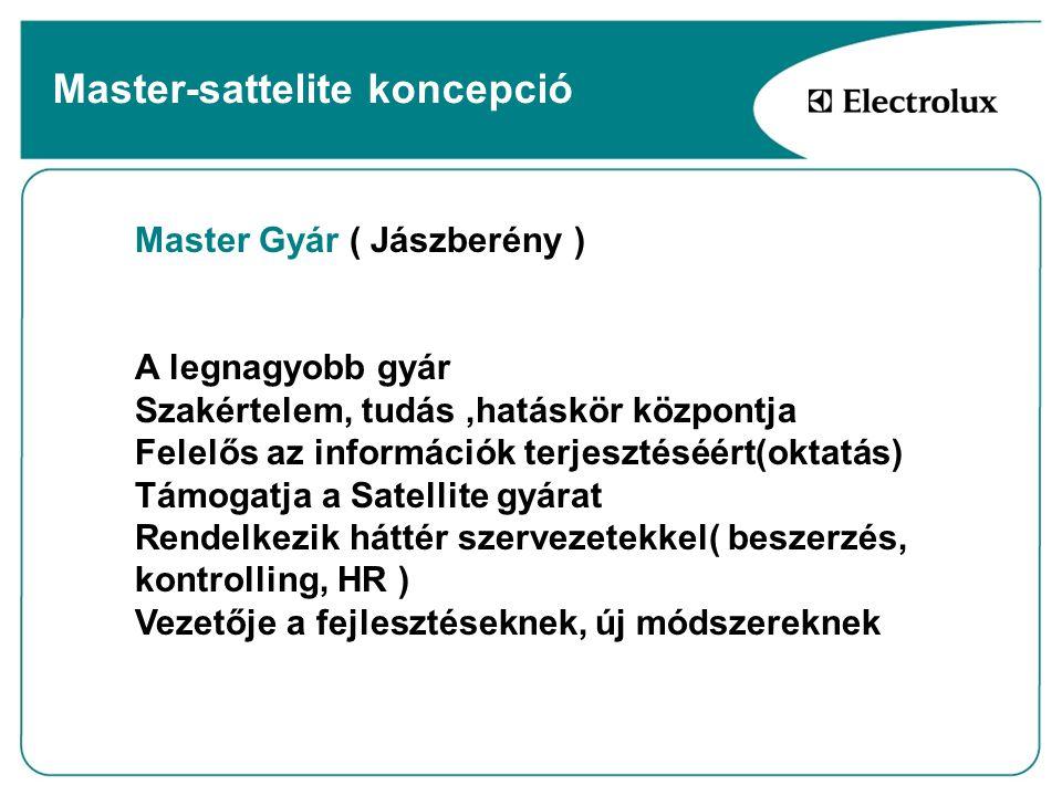 Master-sattelite koncepció Master Gyár ( Jászberény ) A legnagyobb gyár Szakértelem, tudás,hatáskör központja Felelős az információk terjesztéséért(ok