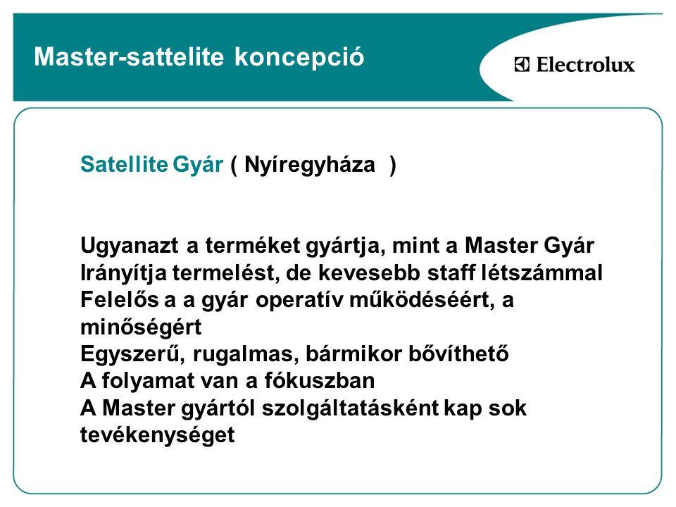 Master-sattelite koncepció Satellite Gyár ( Nyíregyháza ) Ugyanazt a terméket gyártja, mint a Master Gyár Irányítja termelést, de kevesebb staff létsz