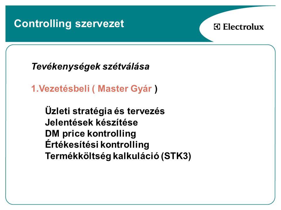 Controlling szervezet Tevékenységek szétválása 1.Vezetésbeli ( Master Gyár ) Üzleti stratégia és tervezés Jelentések készítése DM price kontrolling Ér