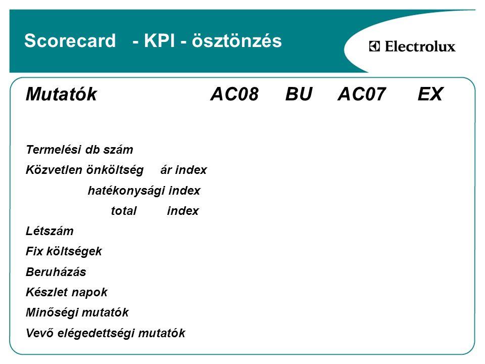 Scorecard - KPI - ösztönzés Mutatók AC08 BU AC07 EX Termelési db szám Közvetlen önköltség ár index hatékonysági index total index Létszám Fix költsége