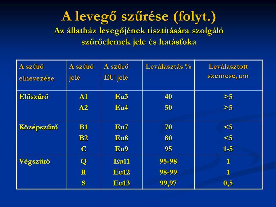 A levegő szűrése (folyt.) Az állatház levegőjének tisztítására szolgáló szűrőelemek jele és hatásfoka A szűrő elnevezése A szűrő jele EU jele Leválasztás % Leválasztott szemcse, µm ElőszűrőA1A2Eu3Eu44050 >5>5>5>5>5>5>5>5 KözépszűrőB1B2CEu7Eu8Eu9708095 <5 1-5 VégszűrőQRSEu11Eu12Eu1395-9898-9999,97110,5