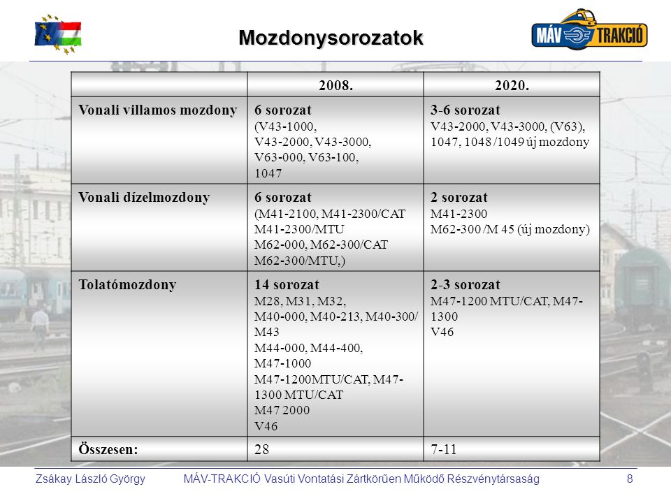 Zsákay László György MÁV-TRAKCIÓ Vasúti Vontatási Zártkörűen Működő Részvénytársaság8Mozdonysorozatok 2008.2020. Vonali villamos mozdony6 sorozat (V43