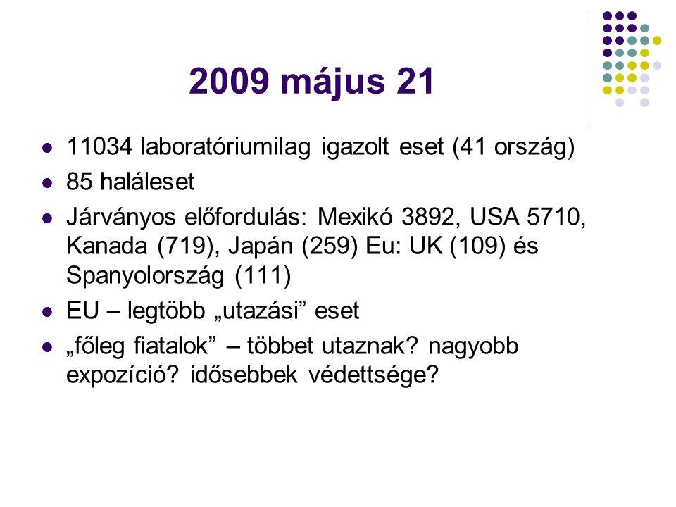 """2009 május 21  11034 laboratóriumilag igazolt eset (41 ország)  85 haláleset  Járványos előfordulás: Mexikó 3892, USA 5710, Kanada (719), Japán (259) Eu: UK (109) és Spanyolország (111)  EU – legtöbb """"utazási eset  """"főleg fiatalok – többet utaznak."""