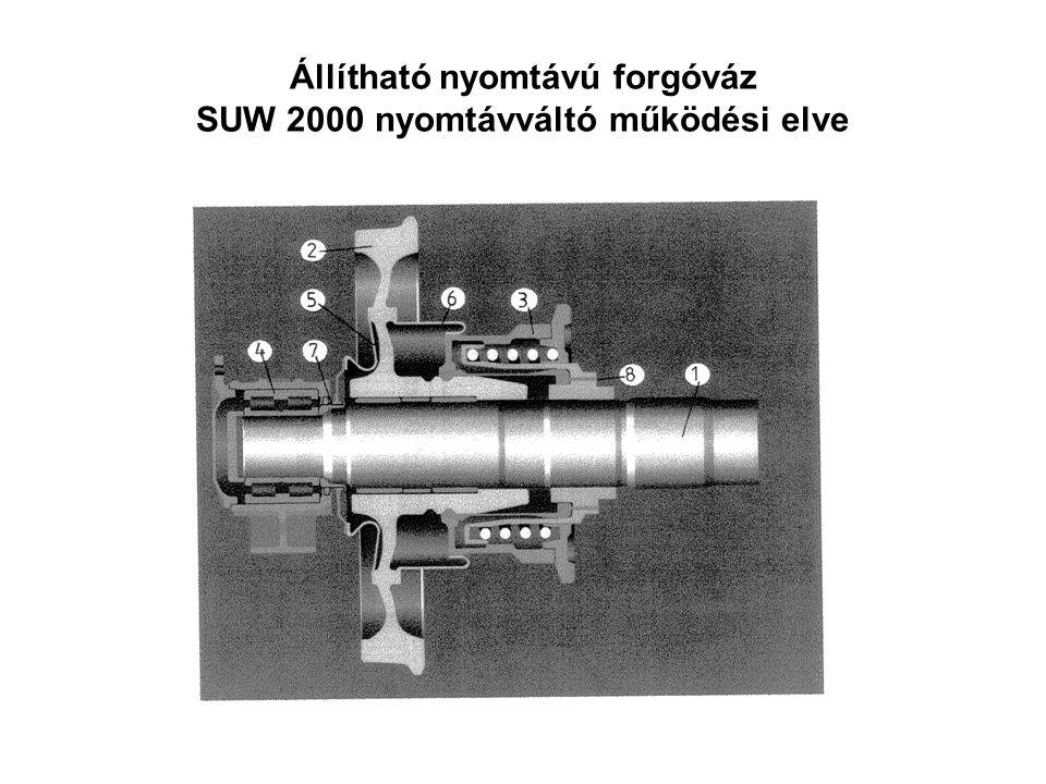 Állítható nyomtávú forgóváz SUW 2000 nyomtávváltó működési elve