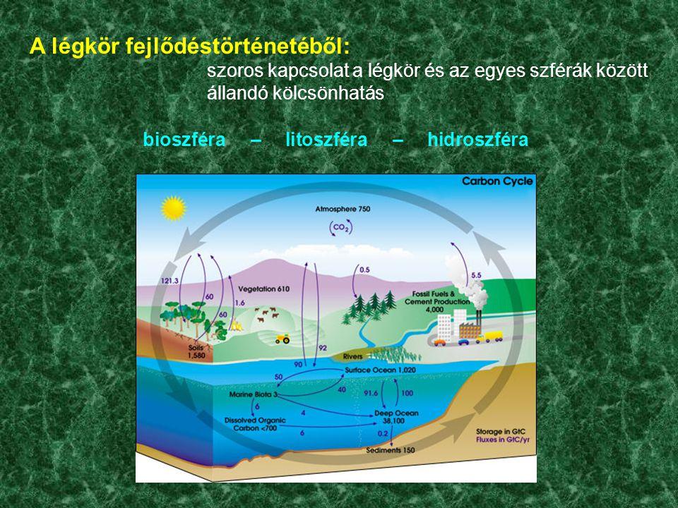 A légkör fejlődéstörténetéből: szoros kapcsolat a légkör és az egyes szférák között állandó kölcsönhatás bioszféra – litoszféra – hidroszféra