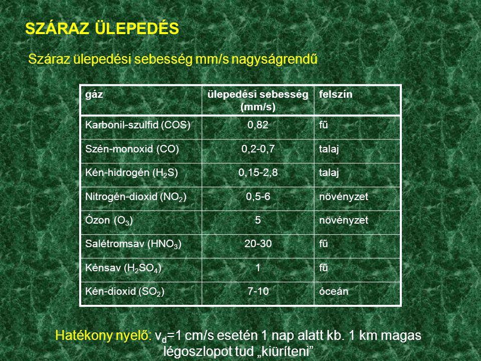 SZÁRAZ ÜLEPEDÉS gázülepedési sebesség (mm/s) felszín Karbonil-szulfid (COS)0,82fű Szén-monoxid (CO)0,2-0,7talaj Kén-hidrogén (H 2 S)0,15-2,8talaj Nitrogén-dioxid (NO 2 )0,5-6növényzet Ózon (O 3 )5növényzet Salétromsav (HNO 3 )20-30fű Kénsav (H 2 SO 4 )1fű Kén-dioxid (SO 2 )7-10óceán Száraz ülepedési sebesség mm/s nagyságrendű Hatékony nyelő: v d =1 cm/s esetén 1 nap alatt kb.