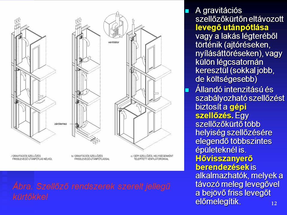 11  A belső fekvésű helyiségek természetes (gravitációs) szellőzése vízszintes szellőzőcsatornán vagy szellőzőkürtőn keresztül történhet:  Ha a bels