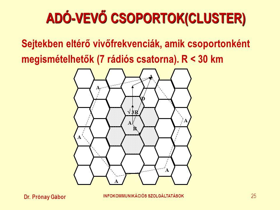 Dr. Prónay Gábor INFOKOMMUNIKÁCIÓS SZOLGÁLTATÁSOK 25 ADÓ-VEVŐ CSOPORTOK(CLUSTER) Sejtekben eltérő vivőfrekvenciák, amik csoportonként megismételhetők