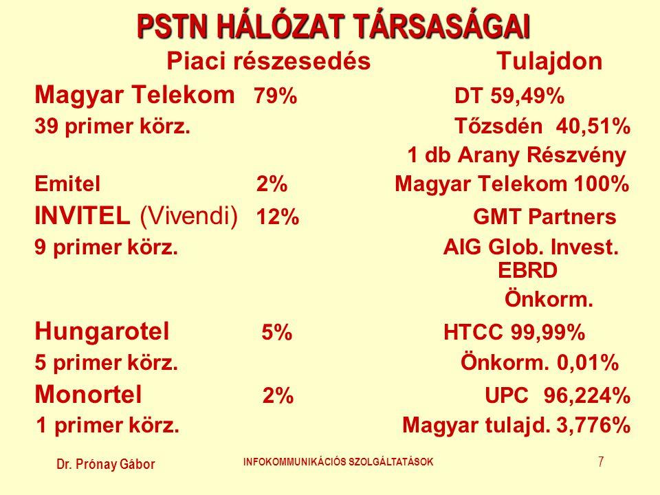 Dr. Prónay Gábor INFOKOMMUNIKÁCIÓS SZOLGÁLTATÁSOK 7 PSTN HÁLÓZAT TÁRSASÁGAI Piaci részesedésTulajdon Magyar Telekom 79% DT 59,49% 39 primer körz. Tőzs