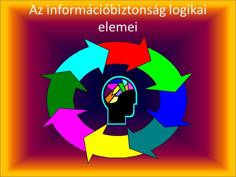 Információs rendszer fizikai, környezeti védelme •Befogadó épület (és számítógépterem) épületgépészete •Behatolásvédelem (technikai és élőerős) •Belép