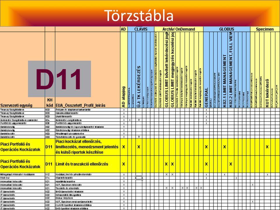 User-dminisztrációs nomogram D11