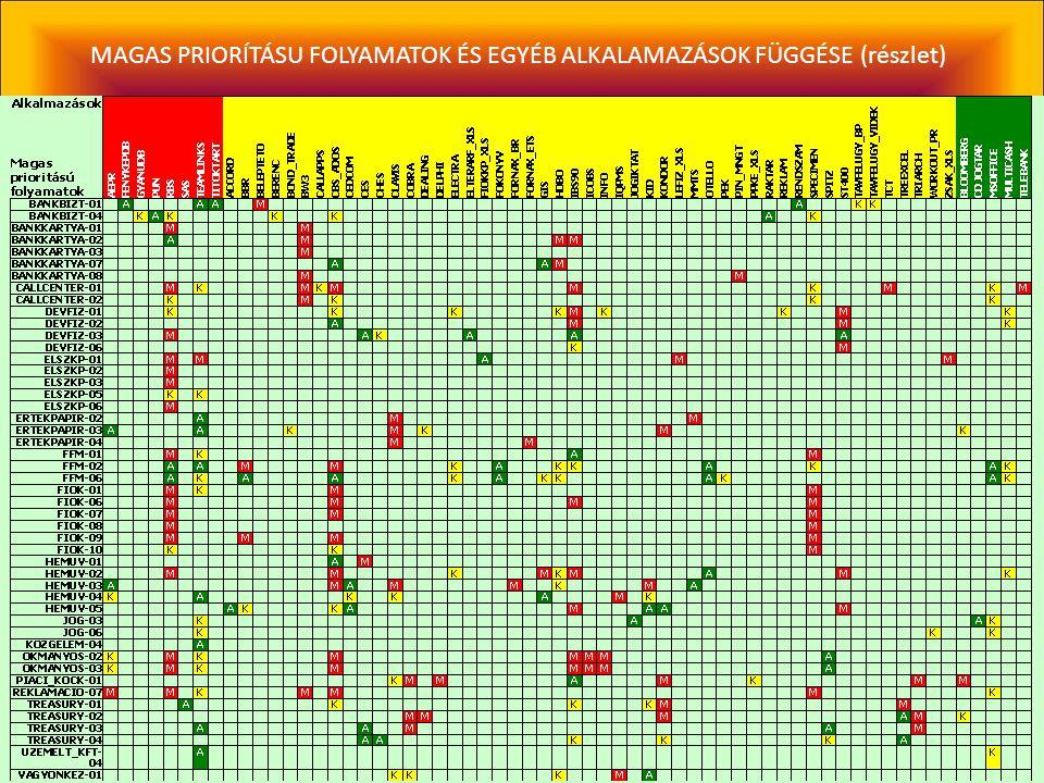 MAGAS PRIORÍTÁSU FOLYAMATOK ÉS EGYÉB FOLYAMATOK FÜGGÉSE (részlet)