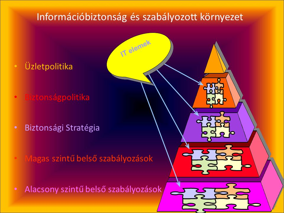 7 Információbiztonság és szabályozott környezet • Üzletpolitika • Biztonságpolitika • Biztonsági Stratégia • Magas szintű belső szabályozások • Alacsony szintű belső szabályozások IT elemek