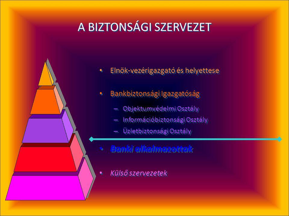 Speciális ellenőrzések felvétel előtt • Szolgáltatott adatok ellenőrzése (tényszerűség és konzisztencia) • Interjú – személyes benyomások • Pszichológiai tesztek • Grafológiai tesztek • Környezettanulmány • Mire figyelünk: – befolyásolhatóság – stabilitás – zsarolásra alkalmas körülmények, élethelyzetek (kényszerek, függőségek) – a valós tények elferdítésének, eltitkolásának, megmásításának hajlama – stressztűrés – motiváció, lojalitás céghez, emberhez – kockázatvállalás, konfliktuskezelés, tolerancia – felelősségtudat, elkötelezettség