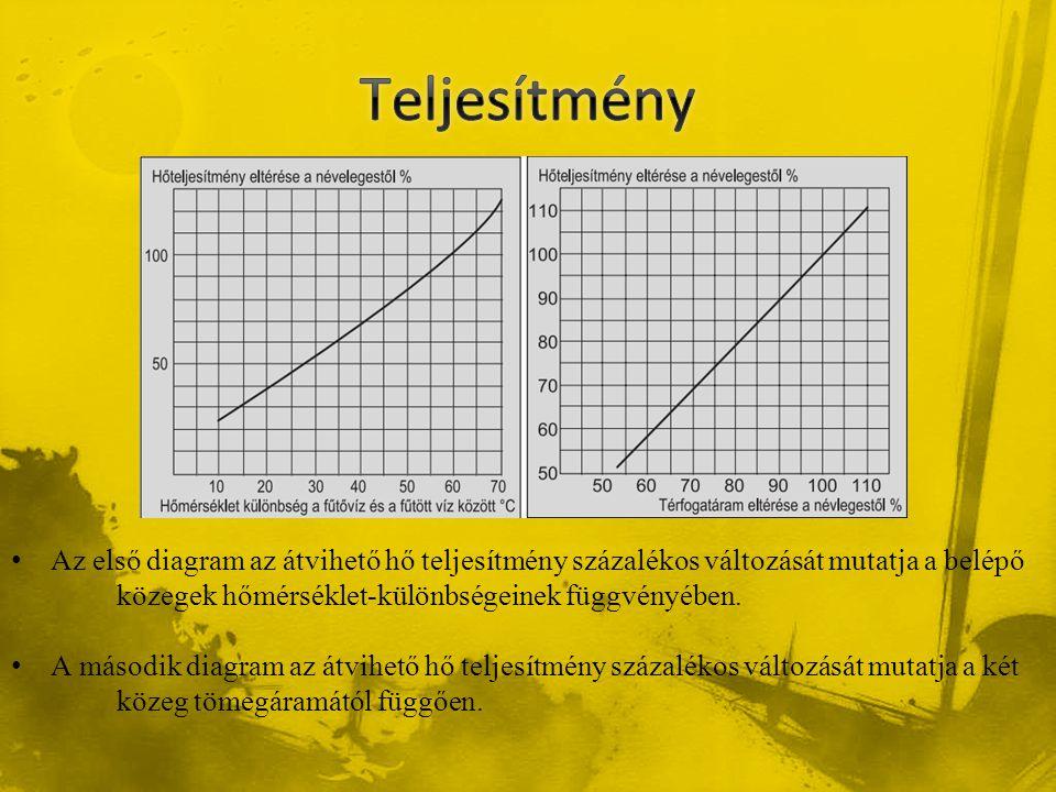 • Az első diagram az átvihető hő teljesítmény százalékos változását mutatja a belépő közegek hőmérséklet-különbségeinek függvényében. • A második diag