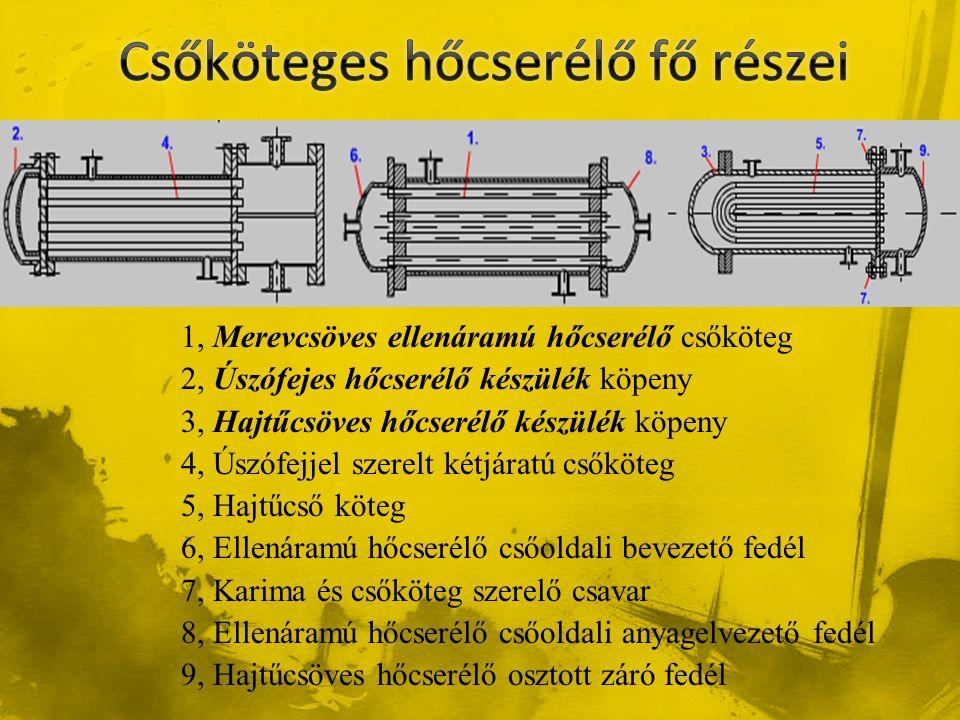1, Merevcsöves ellenáramú hőcserélő csőköteg 2, Úszófejes hőcserélő készülék köpeny 3, Hajtűcsöves hőcserélő készülék köpeny 4, Úszófejjel szerelt két