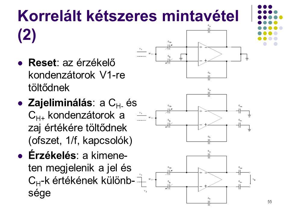 55 Korrelált kétszeres mintavétel (2)  Reset: az érzékelő kondenzátorok V1-re töltődnek  Zajeliminálás: a C H- és C H+ kondenzátorok a zaj értékére töltődnek (ofszet, 1/f, kapcsolók)  Érzékelés: a kimene- ten megjelenik a jel és C H -k értékének különb- sége