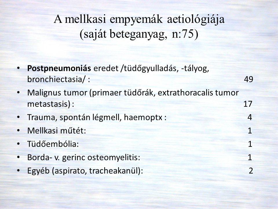 A mellkasi empyemák aetiológiája (saját beteganyag, n:75) • Postpneumoniás eredet /tüdőgyulladás, -tályog, bronchiectasia/ : 49 • Malignus tumor (prim