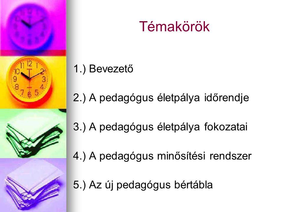 Témakörök 1.) Bevezető 2.) A pedagógus életpálya időrendje 3.) A pedagógus életpálya fokozatai 4.) A pedagógus minősítési rendszer 5.) Az új pedagógus