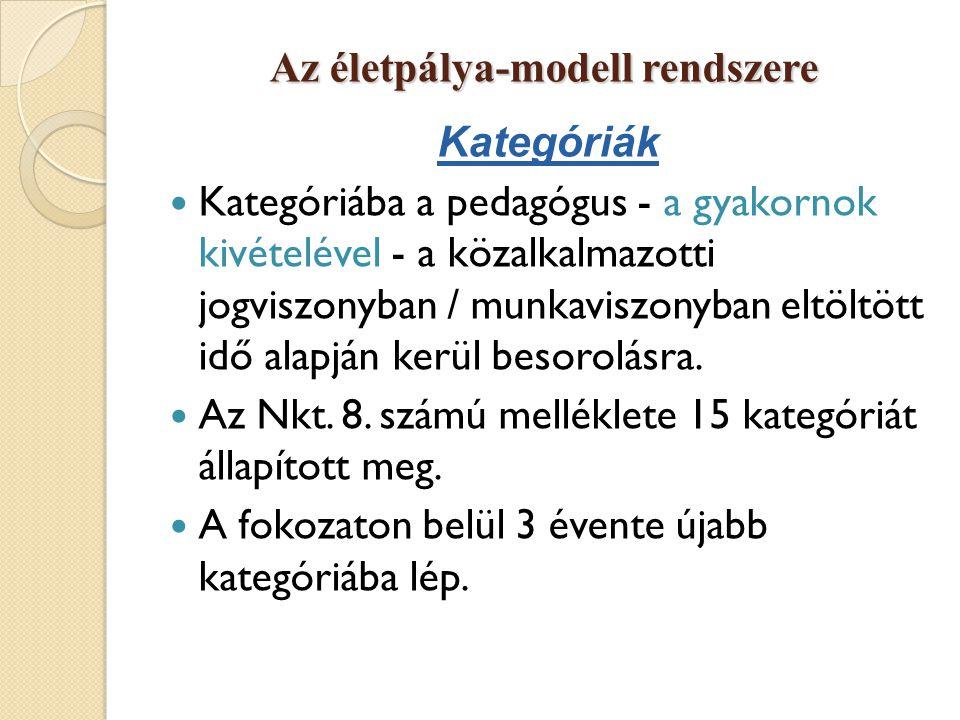 Az életpálya-modell rendszere Kategóriák  Kategóriába a pedagógus - a gyakornok kivételével - a közalkalmazotti jogviszonyban / munkaviszonyban eltöl