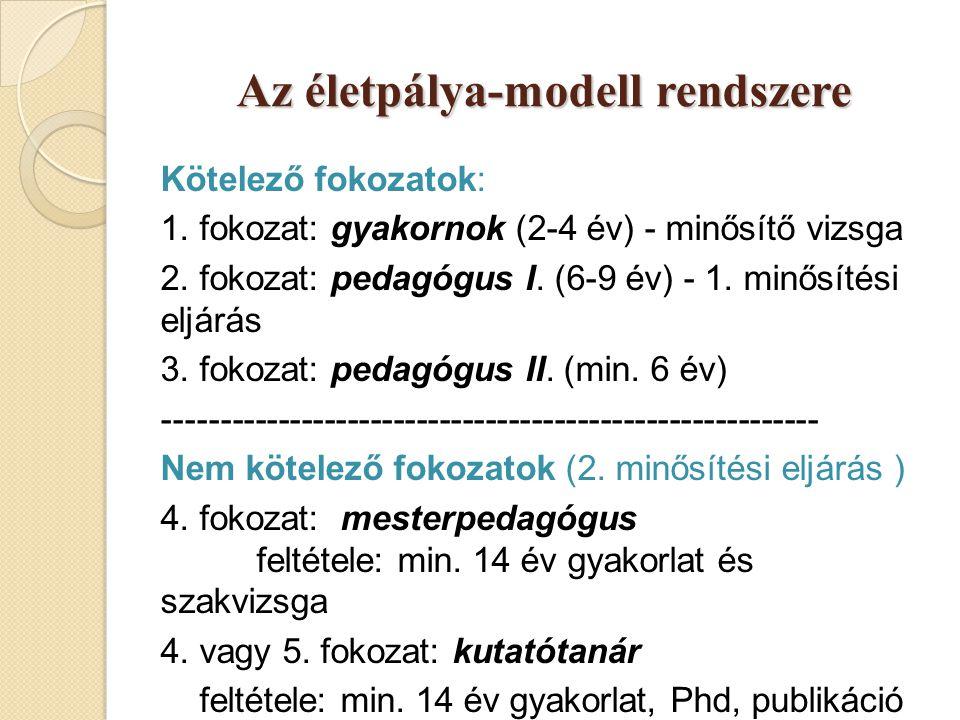 Az életpálya-modell rendszere Kötelező fokozatok: 1. fokozat: gyakornok (2-4 év) - minősítő vizsga 2. fokozat: pedagógus I. (6-9 év) - 1. minősítési e