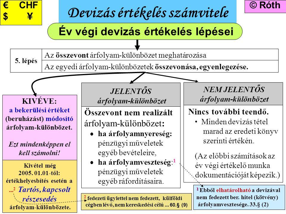11 Devizás értékelés számvitele © Róth€ CHF $ \ Az egyedi árfolyam-különbözetek összevonása, egyenlegezése. Az összevont árfolyam-különbözet meghatáro