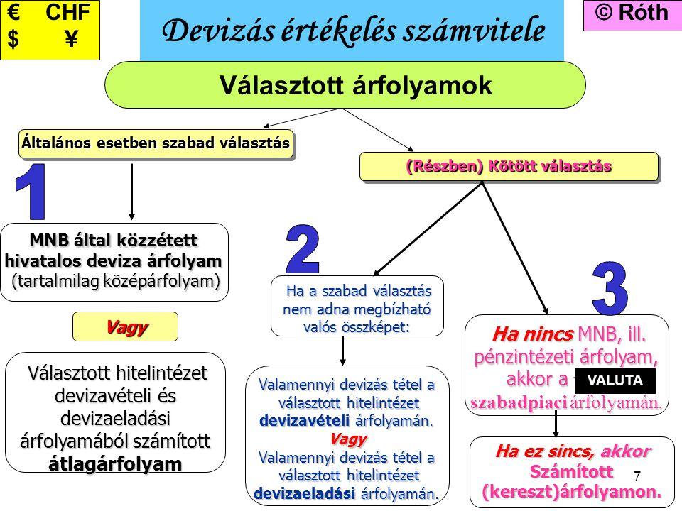 7 Devizás értékelés számvitele © Róth€ CHF $ \ (Részben) Kötött választás Általános esetben szabad választás Vagy MNB által közzétett hivatalos deviza