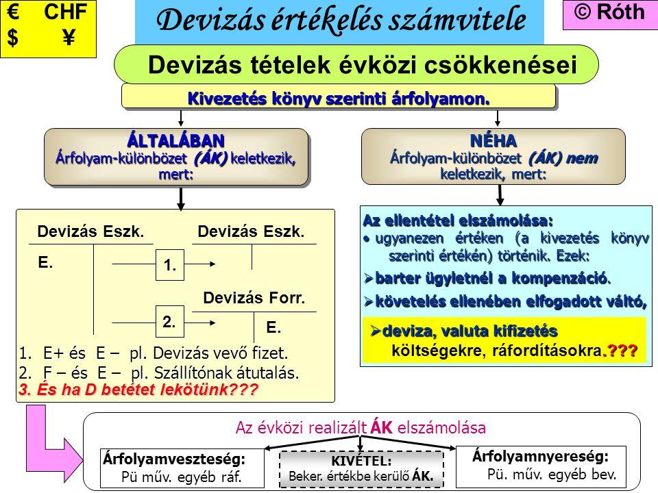 9 Devizás értékelés számvitele © Róth€ CHF $ \ ÁLTALÁBAN Árfolyam-különbözet (ÁK) keletkezik, mert: ÁLTALÁBAN Kivezetés könyv szerinti árfolyamon. NÉH