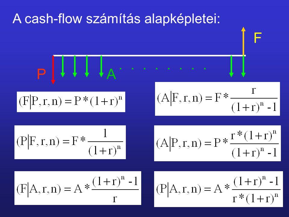 A cash-flow számítás alapképletei: F A.... P