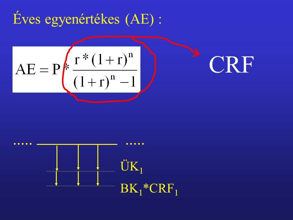 Éves egyenértékes (AE) : CRF BK 1 *CRF 1 ÜK 1.....