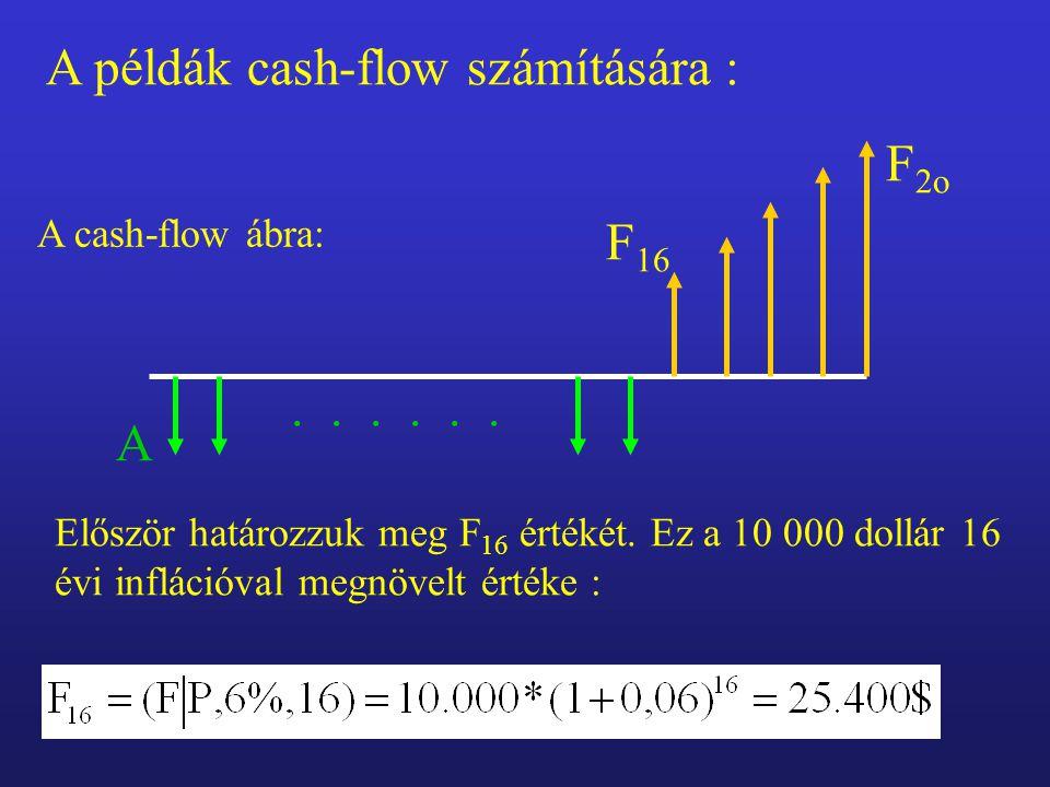 A példák cash-flow számítására : A cash-flow ábra: A...