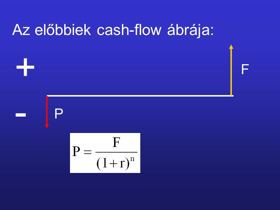 Az előbbiek cash-flow ábrája: + - F P