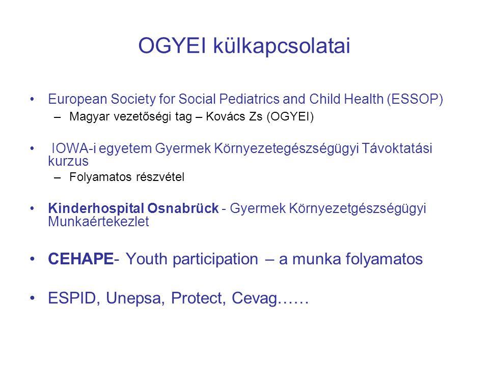 OGYEI külkapcsolatai •European Society for Social Pediatrics and Child Health (ESSOP) –Magyar vezetőségi tag – Kovács Zs (OGYEI) • IOWA-i egyetem Gyermek Környezetegészségügyi Távoktatási kurzus –Folyamatos részvétel •Kinderhospital Osnabrück - Gyermek Környezetgészségügyi Munkaértekezlet •CEHAPE- Youth participation – a munka folyamatos •ESPID, Unepsa, Protect, Cevag……