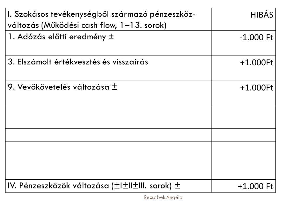 Rezsabek Angéla I. Szokásos tevékenységből származó pénzeszköz- változás (Működési cash flow, 1–13. sorok) HIBÁS 1. Adózás előtti eredmény ± -1.000 Ft
