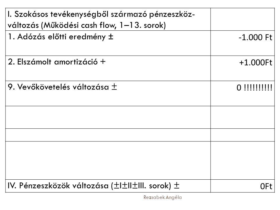 Rezsabek Angéla I. Szokásos tevékenységből származó pénzeszköz- változás (Működési cash flow, 1–13. sorok) 1. Adózás előtti eredmény ± -1.000 Ft 2. El