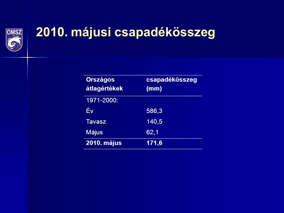 2010. májusi csapadékösszeg Országos átlagértékek csapadékösszeg (mm) 1971-2000: Év586,3 Tavasz140,5 Május62,1 2010. május171,6