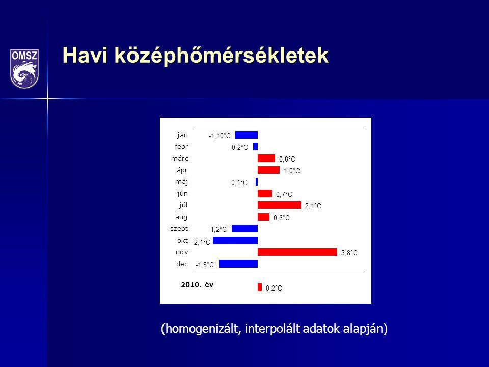 Havi középhőmérsékletek (homogenizált, interpolált adatok alapján)